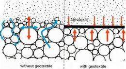 Jual Geotextile Murah Apa itu Geotextile dan Jenis Serat Geotextile ?